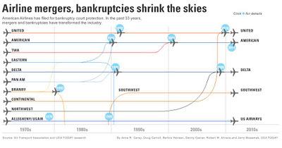 Flashback Friday Airline Mergers Amp Bankruptcies